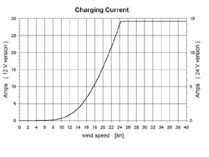 Charging Current